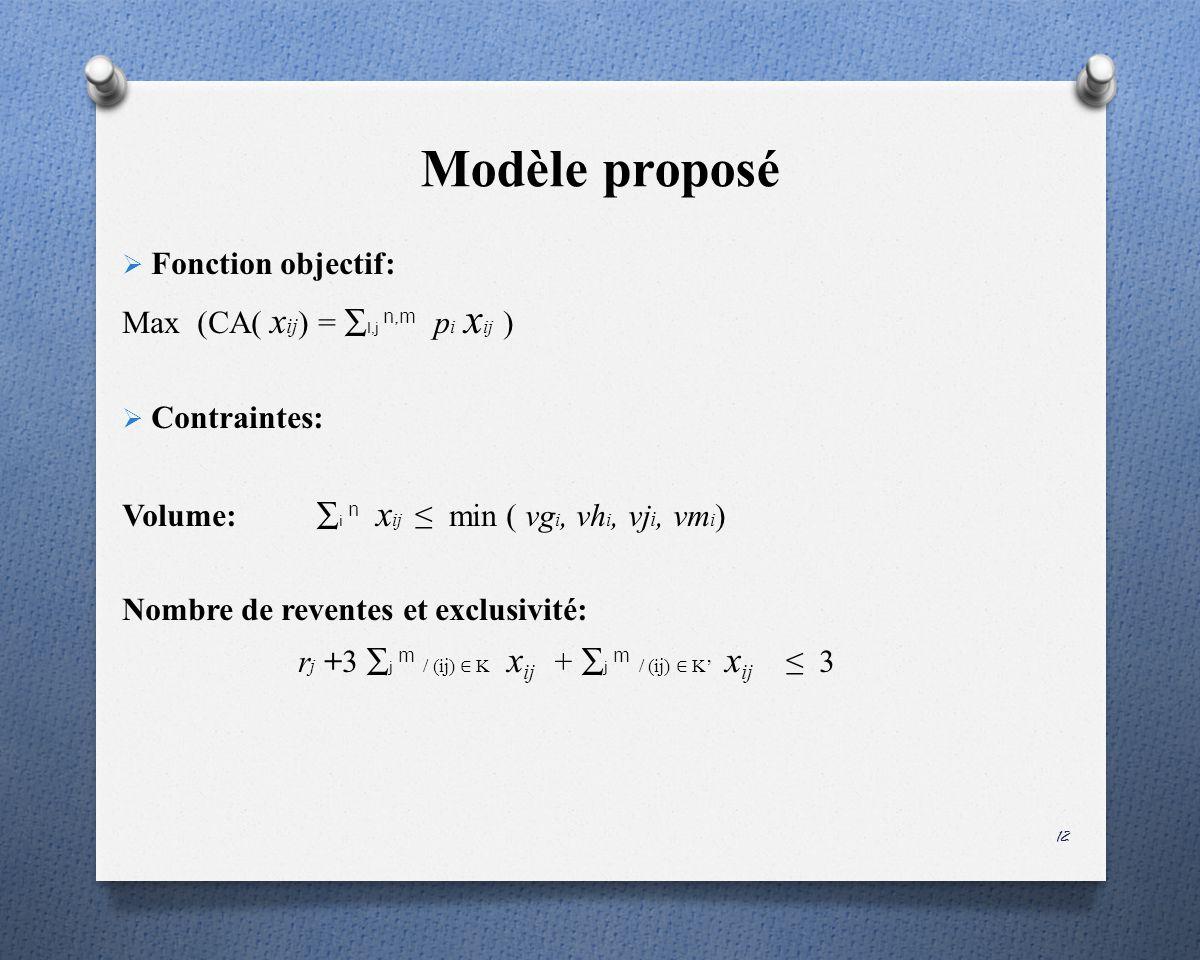 Modèle proposé Fonction objectif: Max (CA( x ij ) = I,j n,m p i x ij ) Contraintes: Volume: i n x ij min ( vg i, vh i, vj i, vm i ) Nombre de reventes et exclusivité: r j +3 j m / (ij) K x ij + j m / (ij) K x ij 3 12