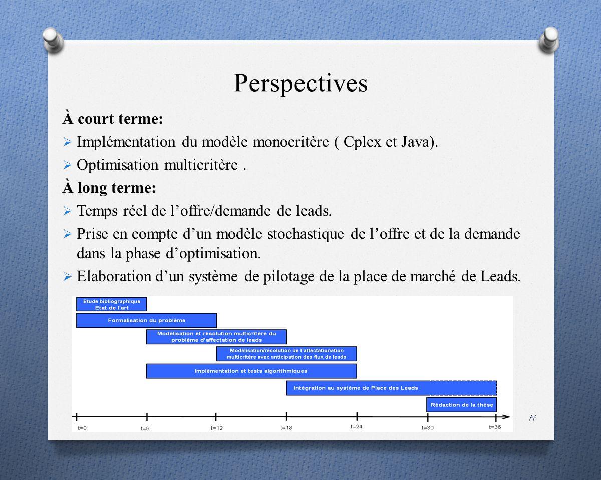 Perspectives À court terme: Implémentation du modèle monocritère ( Cplex et Java).