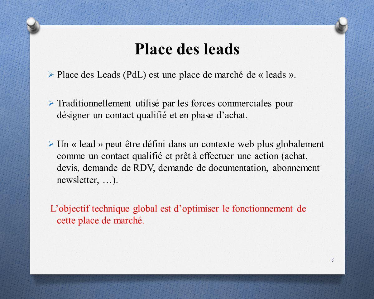 Problématique « laffection des leads aux clients » cest-à-dire établir une correspondance en temps réel entre loffre et la demande.