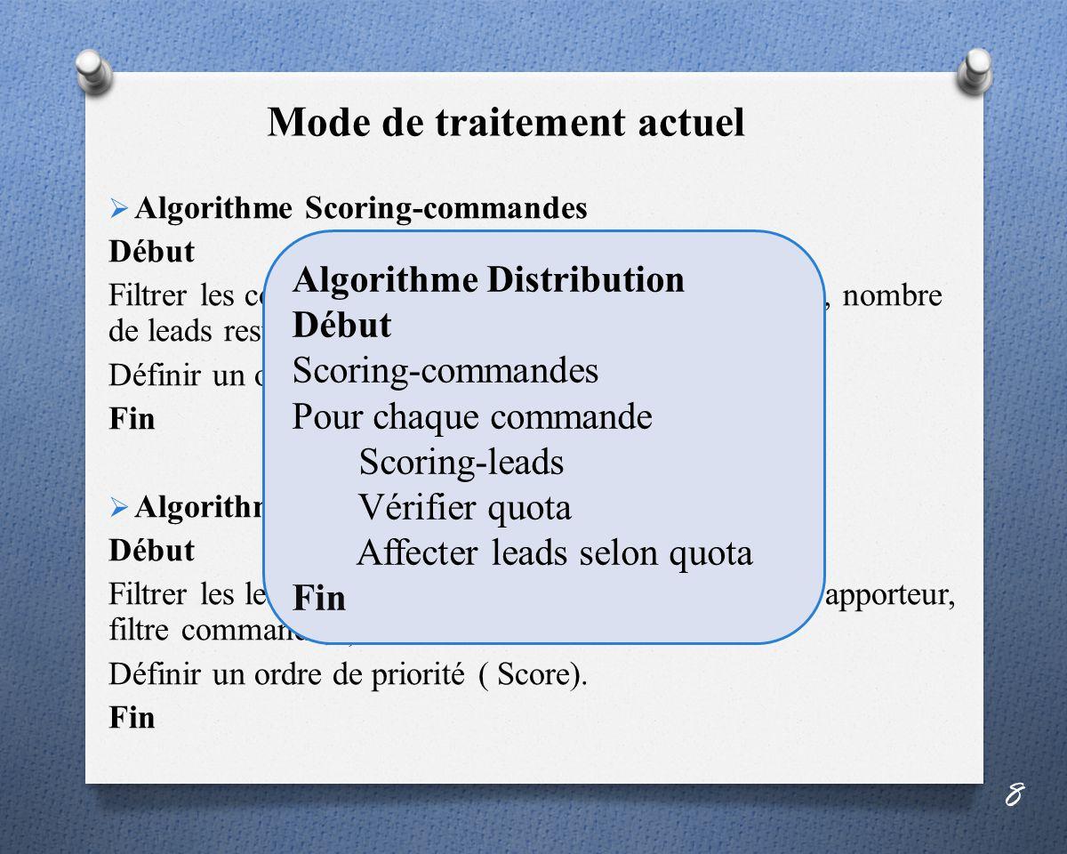 Mode de traitement actuel Algorithme Scoring-commandes Début Filtrer les commandes quon souhaite garder ( Produit, nombre de leads reste à livrer, type de transmission,…).