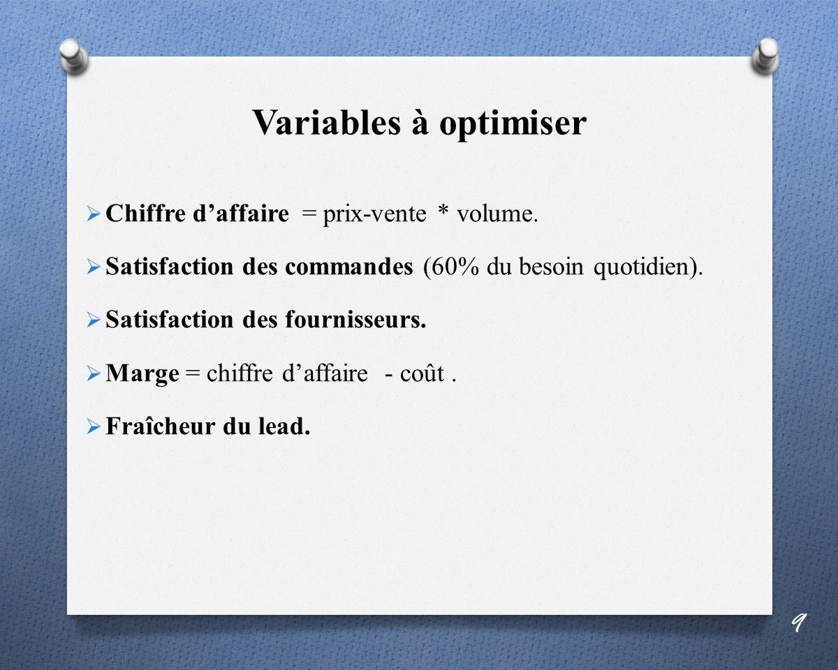 Variables à optimiser Chiffre daffaire = prix-vente * volume.