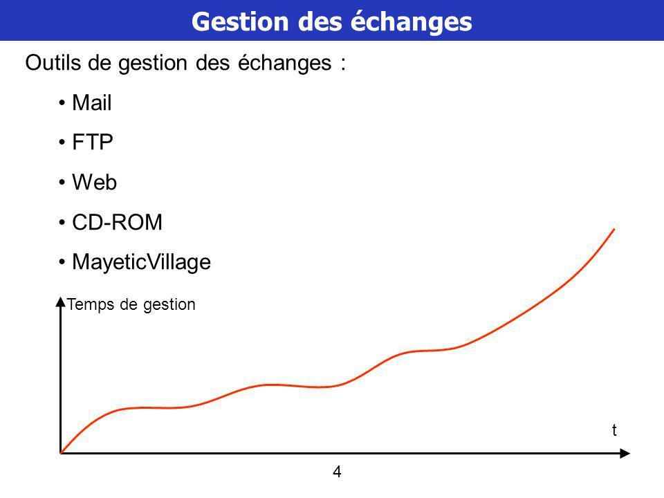 4 Gestion des échanges Outils de gestion des échanges : Mail FTP Web CD-ROM MayeticVillage Temps de gestion t