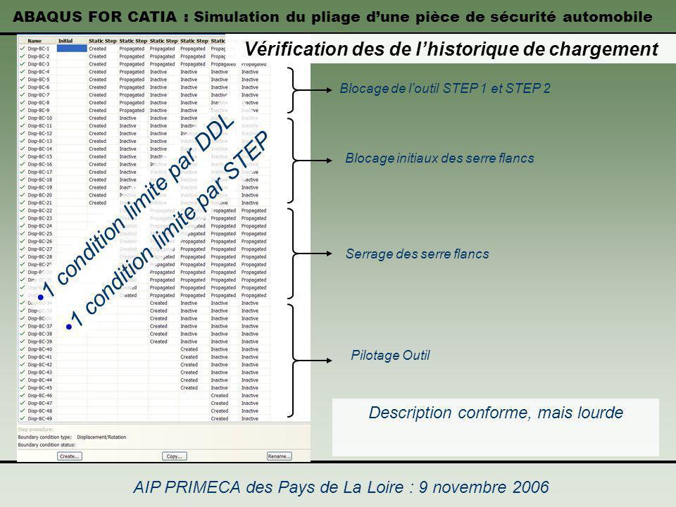 ABAQUS FOR CATIA : Simulation du pliage dune pièce de sécurité automobile AIP PRIMECA des Pays de La Loire : 9 novembre 2006 Vérification des de lhist