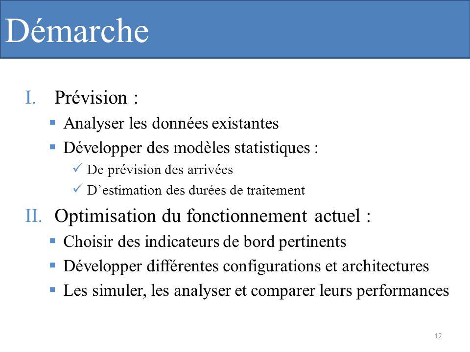 Démarche I.Prévision : Analyser les données existantes Développer des modèles statistiques : De prévision des arrivées Destimation des durées de trait