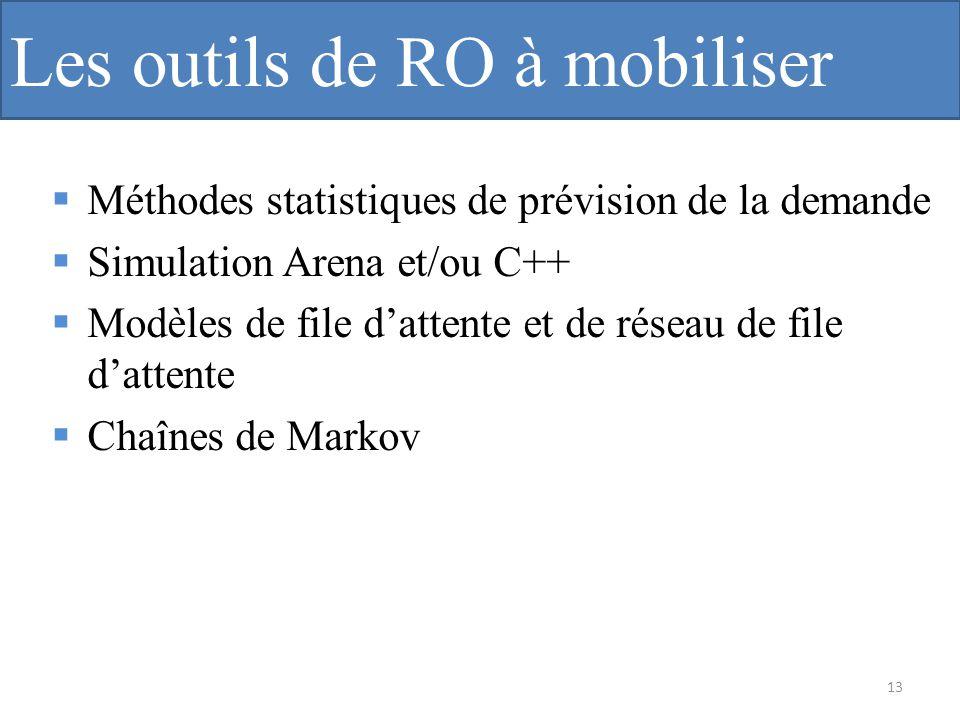 Les outils de RO à mobiliser Méthodes statistiques de prévision de la demande Simulation Arena et/ou C++ Modèles de file dattente et de réseau de file