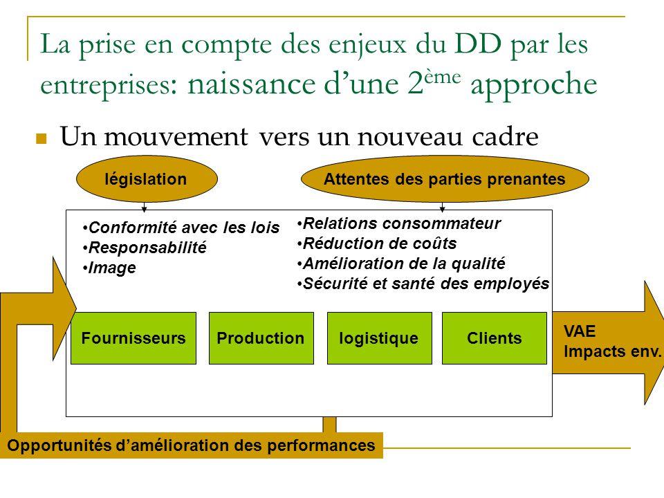 La prise en compte des enjeux du DD par les entreprises : naissance dune 2 ème approche Un mouvement vers un nouveau cadre Fournisseurs Conformité ave