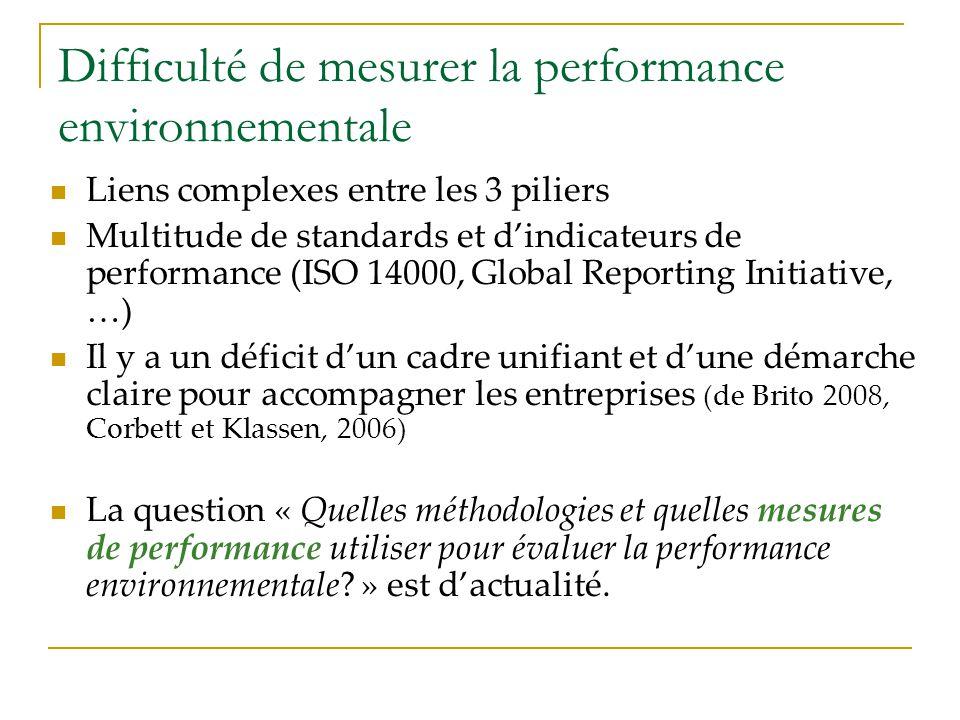 Difficulté de mesurer la performance environnementale Liens complexes entre les 3 piliers Multitude de standards et dindicateurs de performance (ISO 1