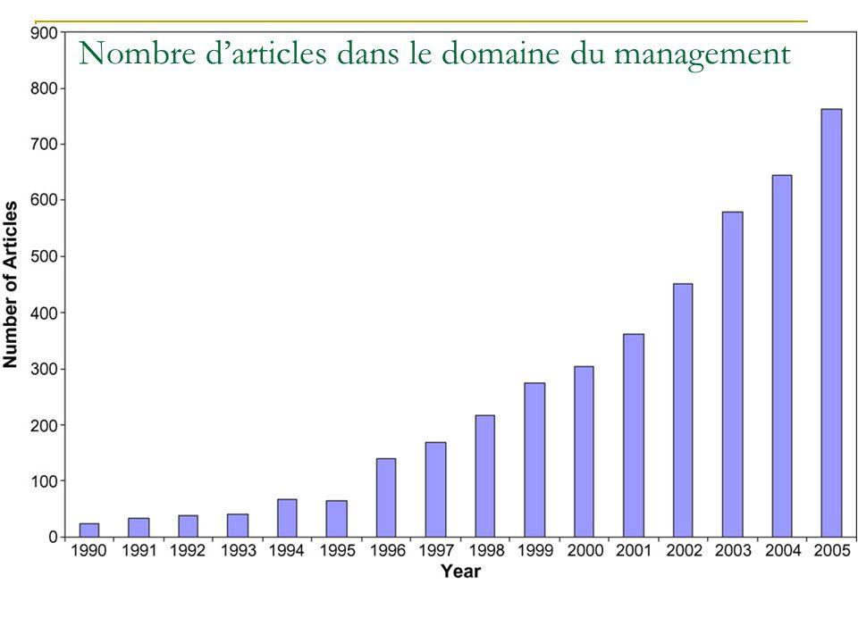 Nombre darticles dans le domaine du management