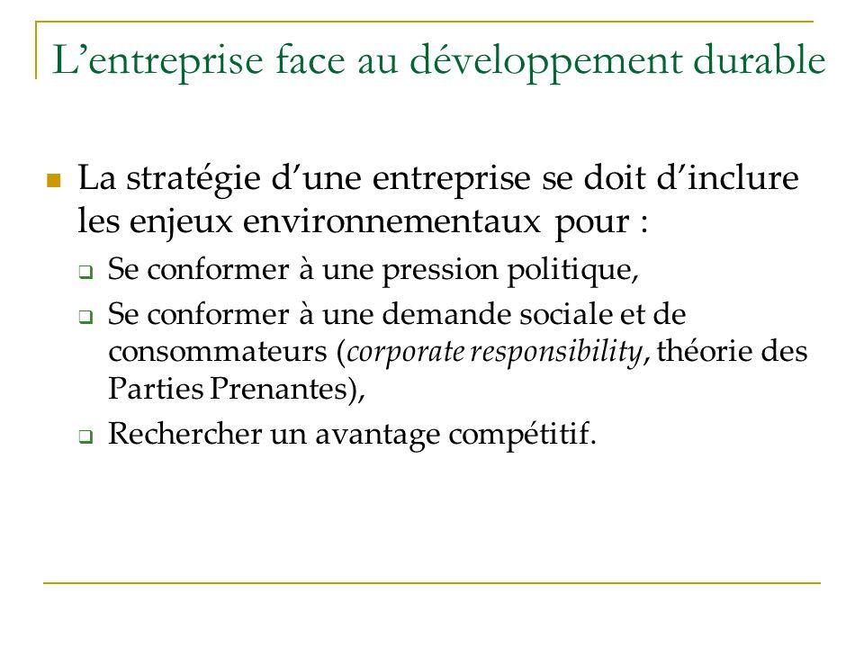 Lentreprise face au développement durable La stratégie dune entreprise se doit dinclure les enjeux environnementaux pour : Se conformer à une pression