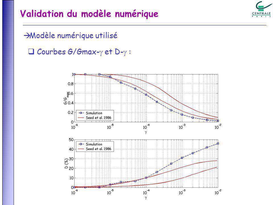 Modèle numérique utilisé Courbes G/Gmax- et D- : Validation du modèle numérique