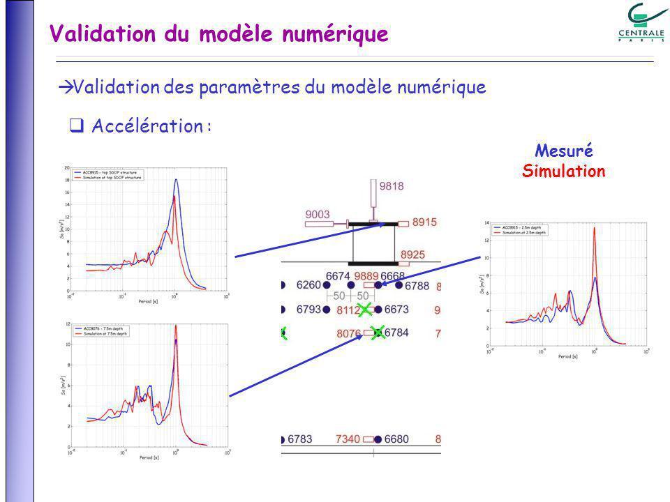 Accélération : Mesuré Simulation Validation des paramètres du modèle numérique Validation du modèle numérique