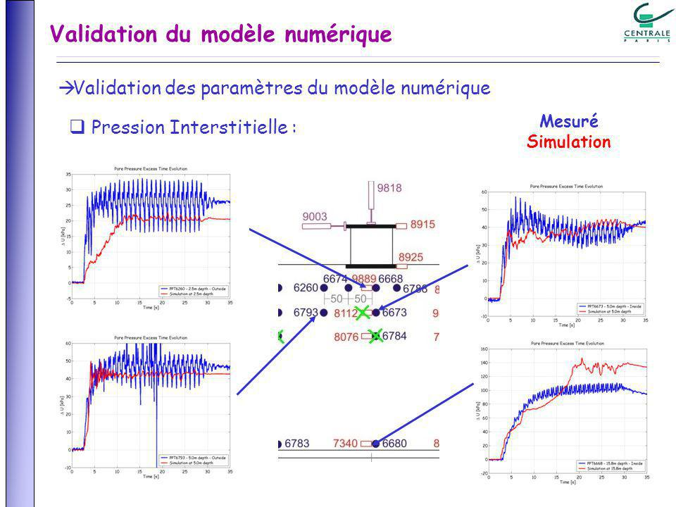 Pression Interstitielle : Mesuré Simulation Validation des paramètres du modèle numérique Validation du modèle numérique