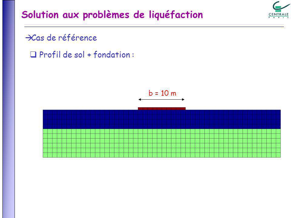 Solution aux problèmes de liquéfaction Cas de référence Profil de sol + fondation : b = 10 m