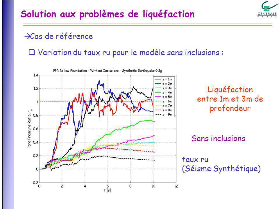 Variation du taux ru pour le modèle sans inclusions : taux ru (Séisme Synthétique) Sans inclusions Liquéfaction entre 1m et 3m de profondeur Solution aux problèmes de liquéfaction Cas de référence