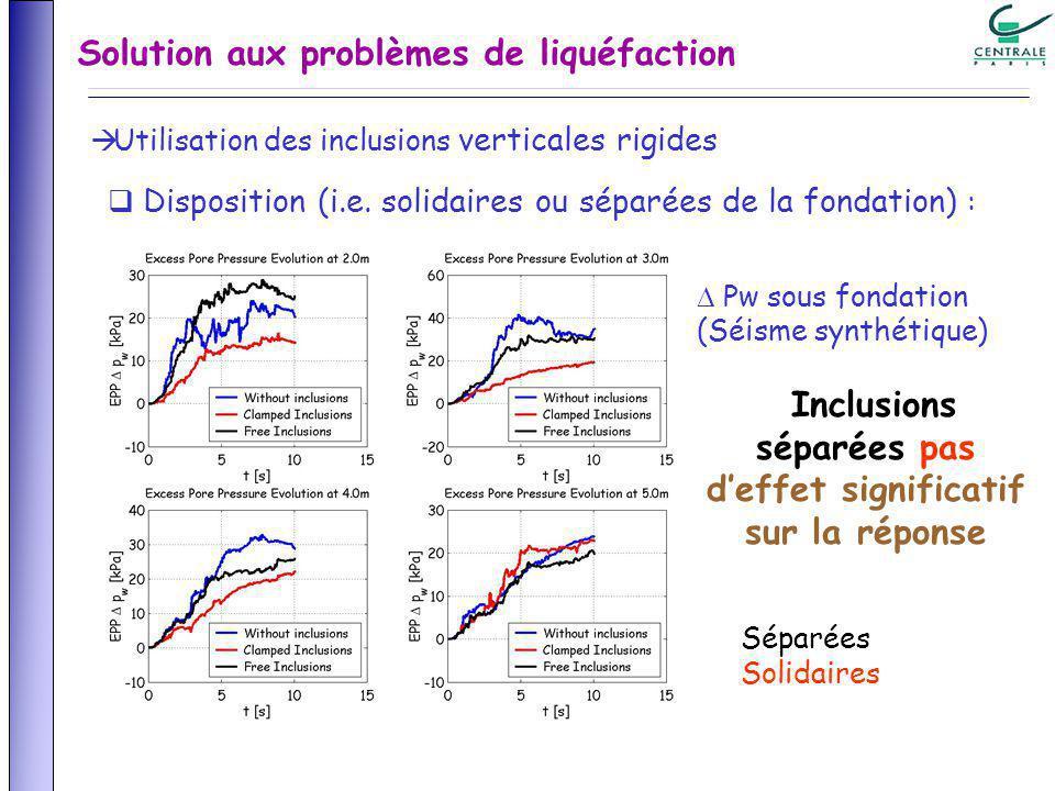 Solution aux problèmes de liquéfaction Utilisation des inclusions verticales rigides Disposition (i.e. solidaires ou séparées de la fondation) : Pw so