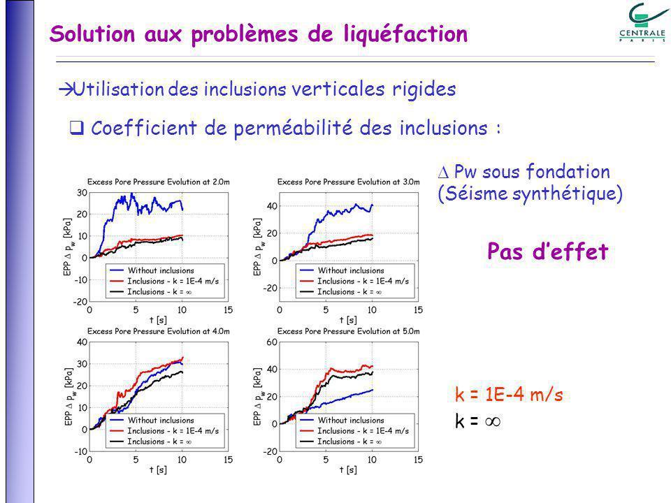 Solution aux problèmes de liquéfaction Utilisation des inclusions verticales rigides C oefficient de perméabilité des inclusions : k = 1E-4 m/s k = Pw sous fondation (Séisme synthétique) Pas deffet