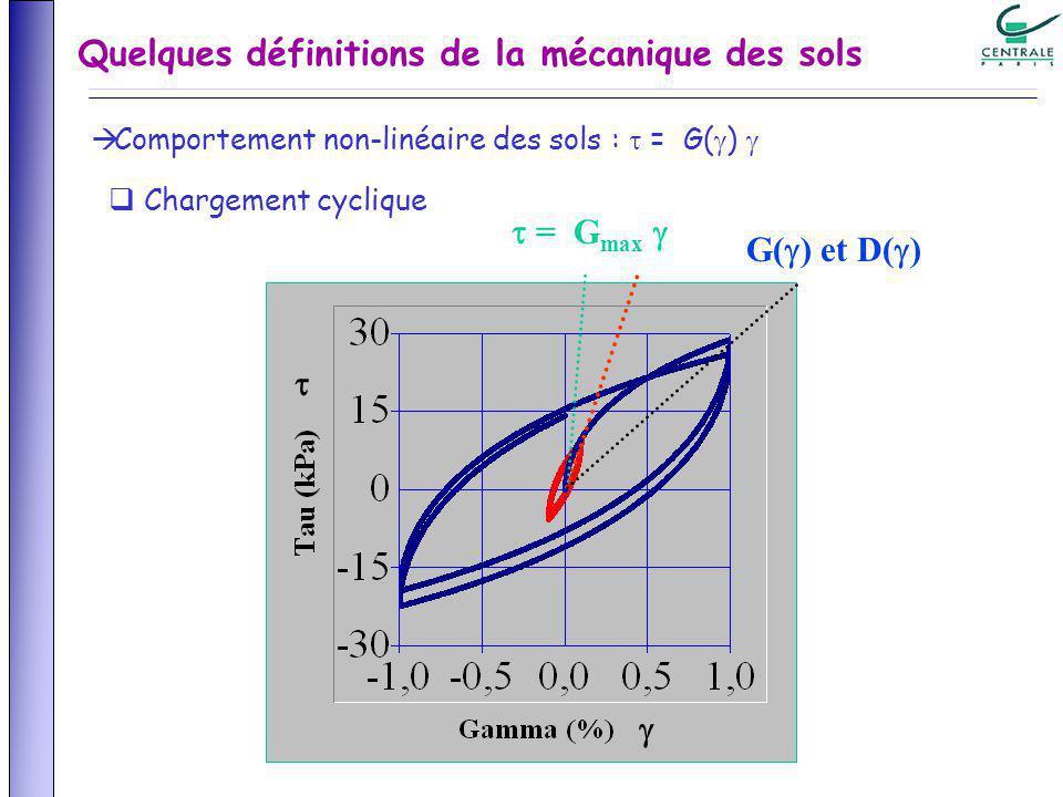 Comportement non-linéaire des sols : = G( ) Chargement cyclique Quelques définitions de la mécanique des sols G( ) et D( ) = G max