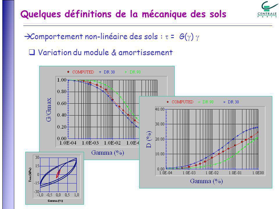Comportement non-linéaire des sols : = G( ) Variation du module & amortissement Quelques définitions de la mécanique des sols
