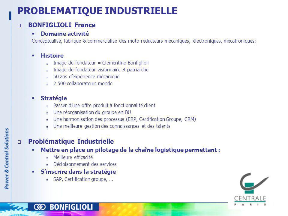 PROBLEMATIQUE INDUSTRIELLE BONFIGLIOLI France Domaine activité Conceptualise, fabrique & commercialise des moto-réducteurs mécaniques, électroniques,
