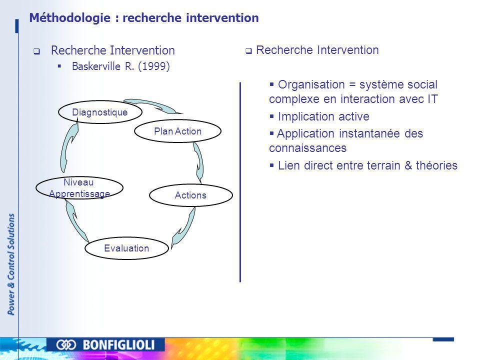 Méthodologie : recherche intervention Recherche Intervention Baskerville R. (1999) Diagnostique Plan Action Actions Evaluation Niveau Apprentissage Re