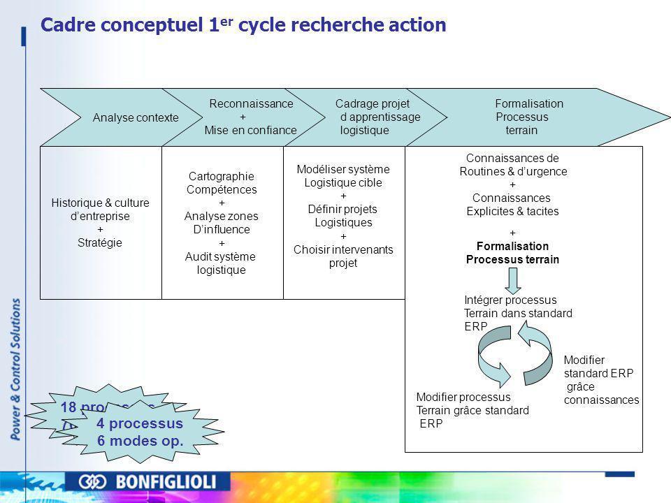 Analyse contexte Formalisation Processus terrain Cadrage projet d apprentissage logistique Reconnaissance + Mise en confiance Historique & culture den