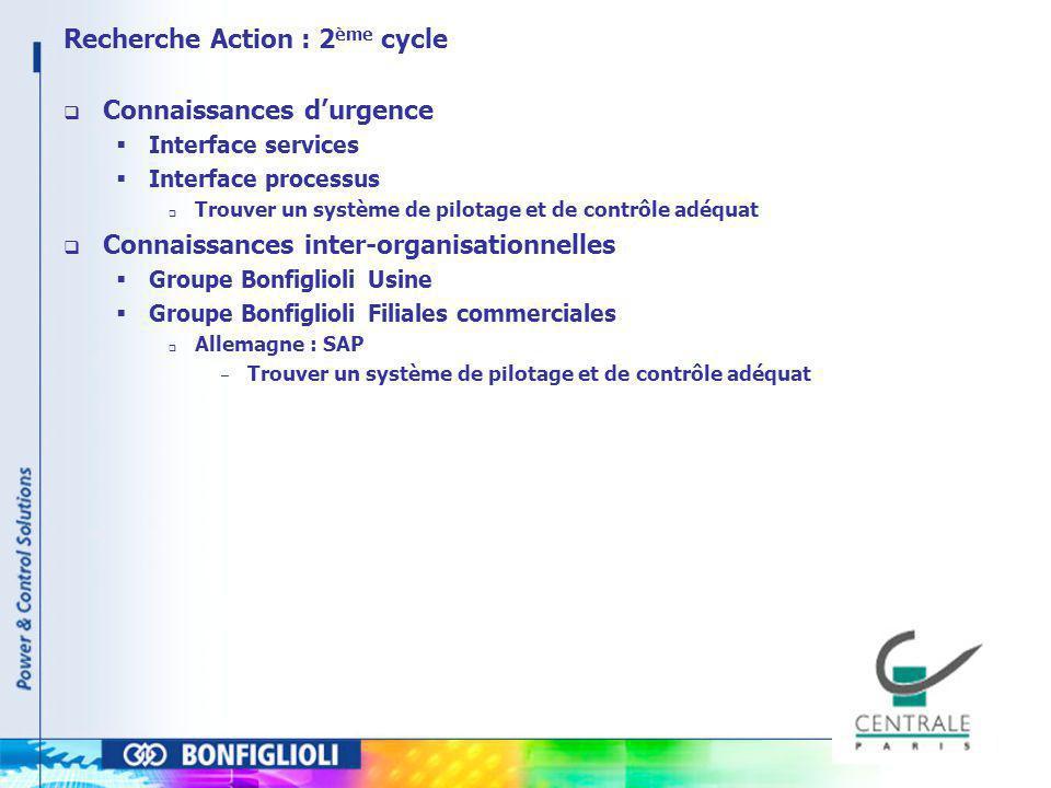 Recherche Action : 2 ème cycle Connaissances durgence Interface services Interface processus Trouver un système de pilotage et de contrôle adéquat Con