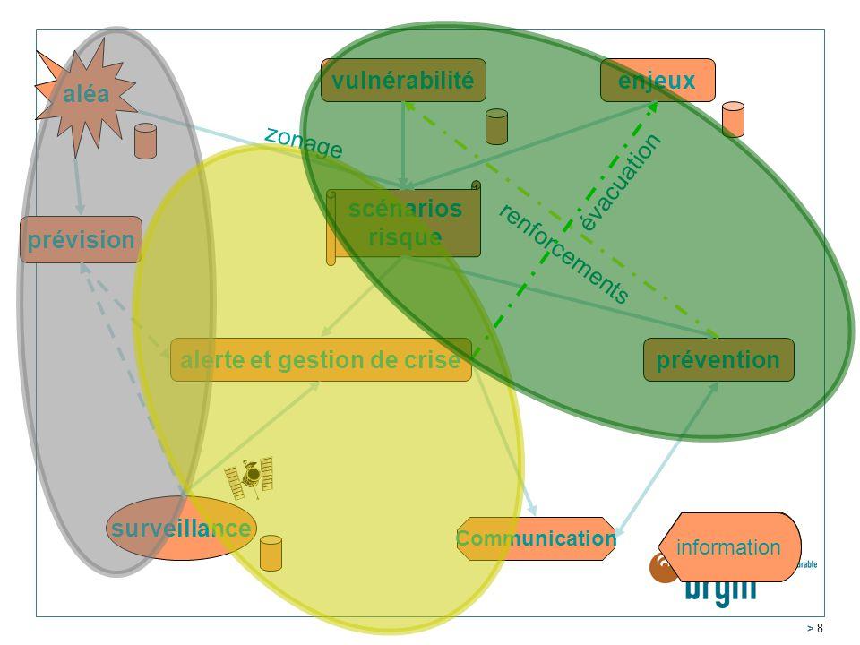 > 8 aléa vulnérabilitéenjeux prévention prévision surveillance Communication alerte et gestion de crise scénarios risque renforcements évacuation zonage formation information