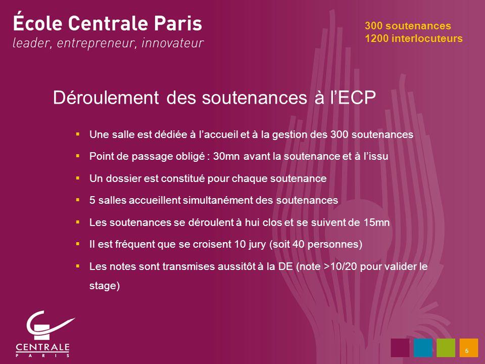 5 Déroulement des soutenances à lECP Une salle est dédiée à laccueil et à la gestion des 300 soutenances Point de passage obligé : 30mn avant la soute