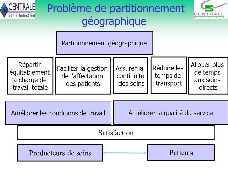 10 Problème de partitionnement géographique Partitionnement géographique Faciliter la gestion de laffectation des patients Réduire les temps de transp