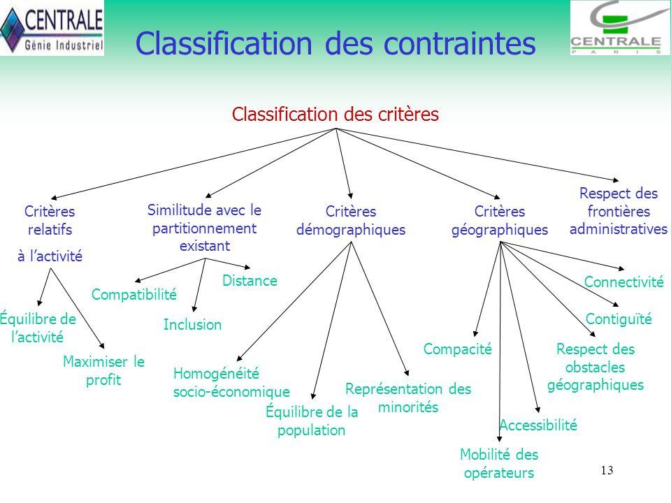 13 Classification des contraintes Classification des critères Critères relatifs à lactivité Équilibre de lactivité Maximiser le profit Similitude avec