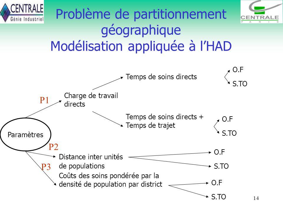 14 Problème de partitionnement géographique Modélisation appliquée à lHAD Paramètres Charge de travail directs Temps de soins directs Temps de soins d
