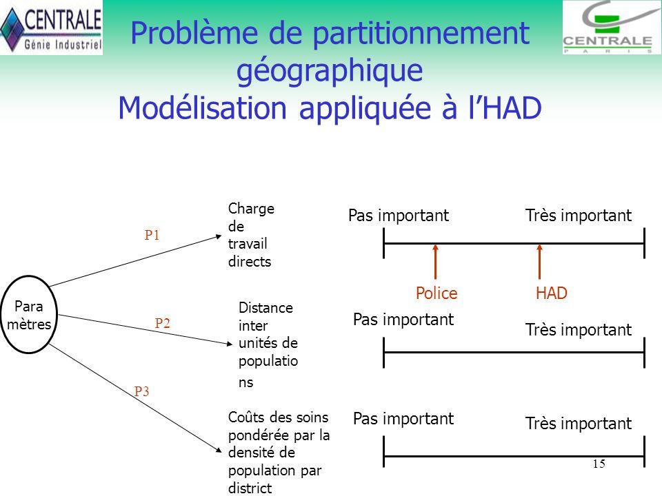 15 Problème de partitionnement géographique Modélisation appliquée à lHAD Para mètres Charge de travail directs Distance inter unités de populatio ns