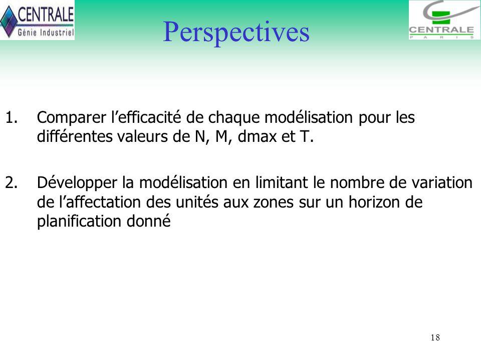 18 Perspectives 1.Comparer lefficacité de chaque modélisation pour les différentes valeurs de N, M, dmax et T. 2.Développer la modélisation en limitan