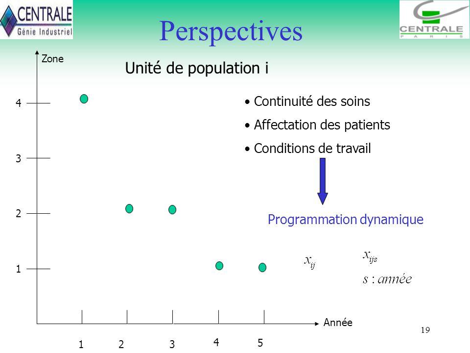 19 Perspectives Zone 1 Année 23 4 5 1 2 3 4 Unité de population i Continuité des soins Affectation des patients Conditions de travail Programmation dy