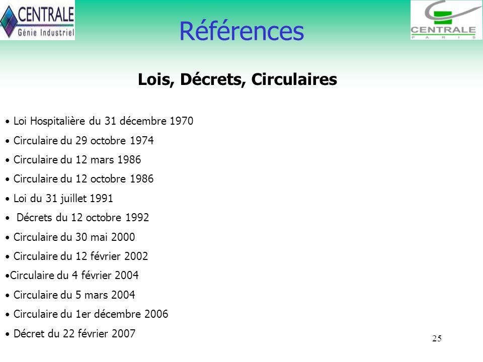 25 Références Lois, Décrets, Circulaires Loi Hospitalière du 31 décembre 1970 Circulaire du 29 octobre 1974 Circulaire du 12 mars 1986 Circulaire du 1