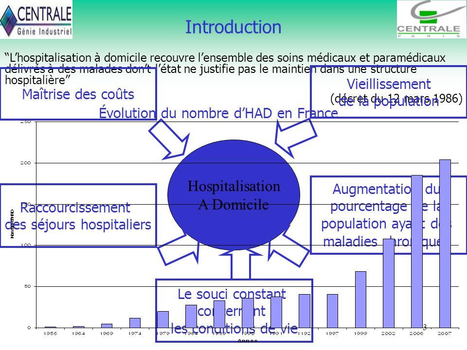 3 Introduction Lhospitalisation à domicile recouvre lensemble des soins médicaux et paramédicaux délivrés à des malades dont létat ne justifie pas le