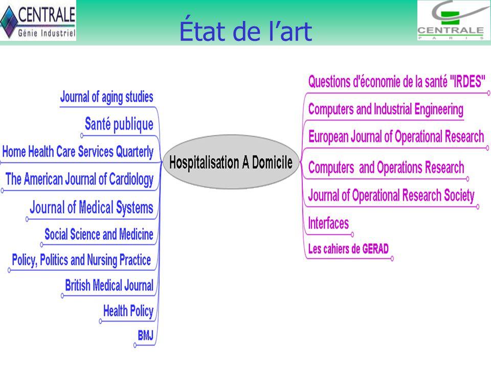 5 État de lart Hospitalisation à domicile Statistiques/ Économie Aligon & al. (2003) Wilson & al. (1999) OBrien et Nelson (2002) Pinelle & al. (2003)