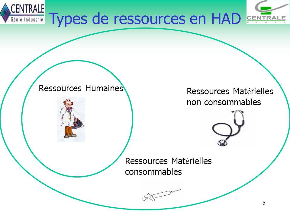 6 Types de ressources en HAD Ressources Humaines Ressources Mat é rielles consommables Ressources Mat é rielles non consommables