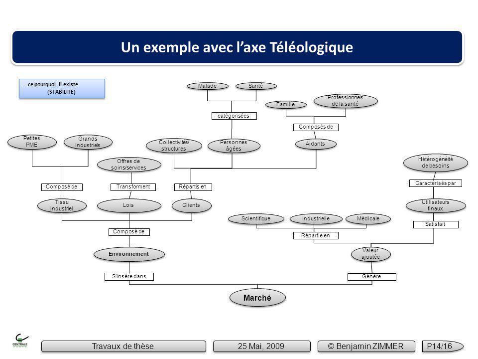 Malade Marché Sinsère dans Répartis en Composé de Environnement Tissu industriel Grands Industriels Collectivités/ structures Petites PME Clients Lois