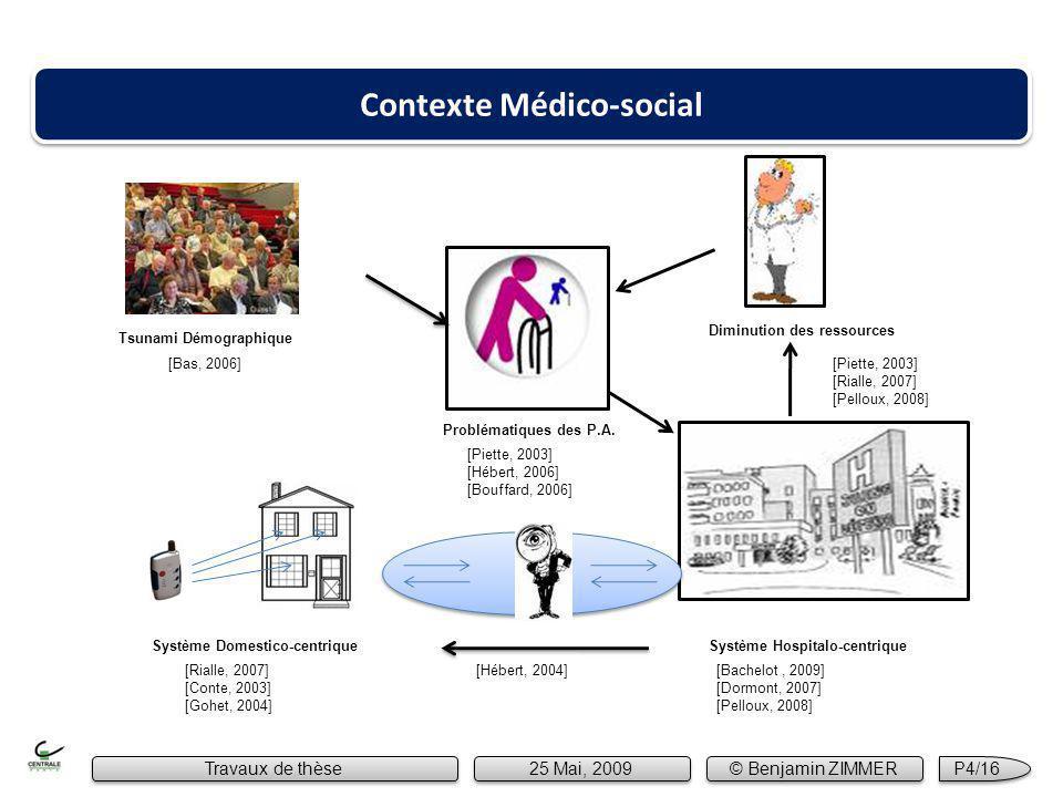 [Bas, 2006] Système Hospitalo-centrique Système Domestico-centrique [Rialle, 2007] [Conte, 2003] [Gohet, 2004] [Piette, 2003] [Hébert, 2006] [Bouffard, 2006] [Hébert, 2004][Bachelot, 2009] [Dormont, 2007] [Pelloux, 2008] Tsunami Démographique Problématiques des P.A.
