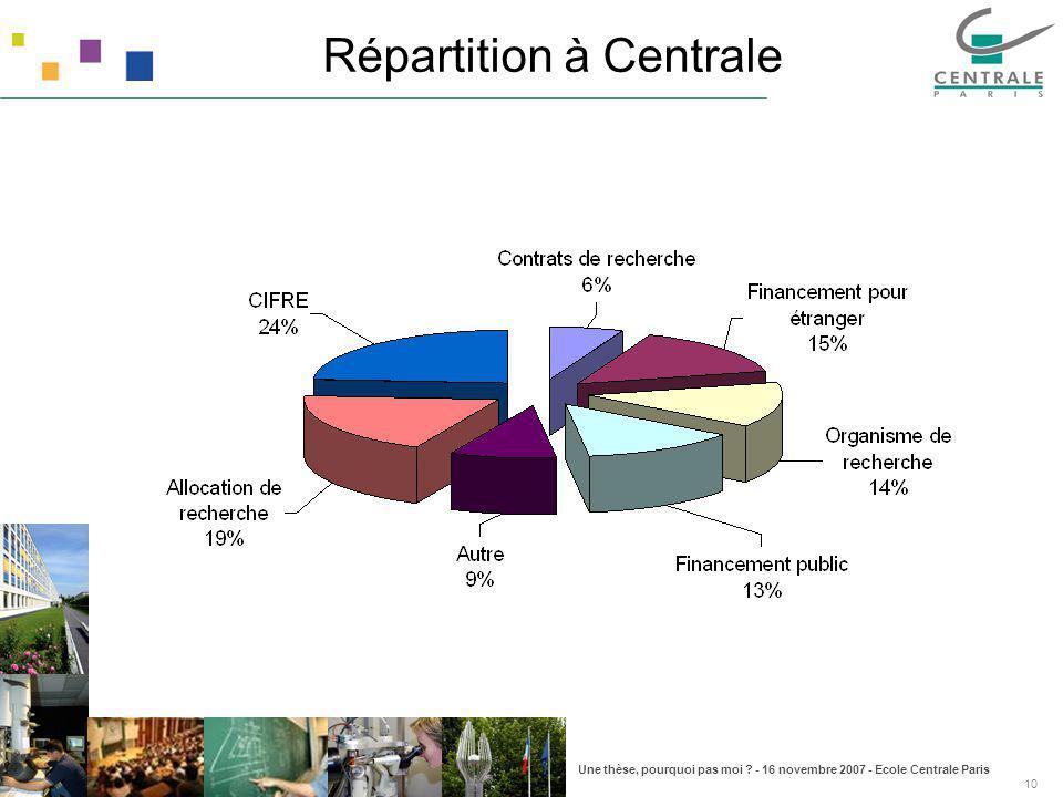 Une thèse, pourquoi pas moi ? - 16 novembre 2007 - Ecole Centrale Paris 10 Répartition à Centrale