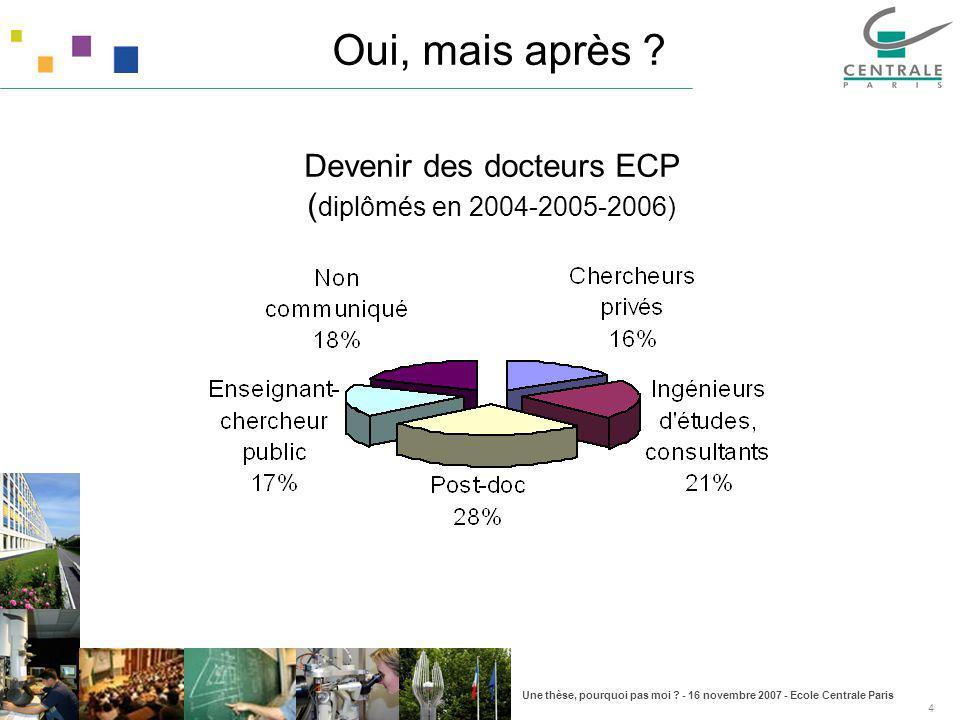 Une thèse, pourquoi pas moi ? - 16 novembre 2007 - Ecole Centrale Paris 4 Oui, mais après ? Devenir des docteurs ECP ( diplômés en 2004-2005-2006)