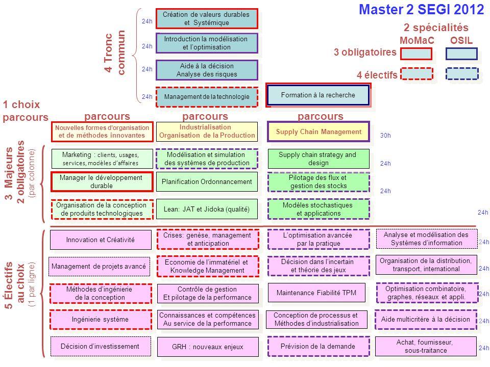 MoMac Tronc Commun (Obligatoires) : Création des Valeurs Durables (Jean-Claude Bocquet) (30h, 3ECTS) Nouvelles formes dorganisation et de méthodes dinnovation (Bernard Yannou et Eléonore Mounoud) (30h, 3ECTS) Manager le développement durable (Eléonore Mounoud et Yann Leroy) (30h, 3ECTS) Formation à la Recherche (Aurélie Dudezert) (7ECTS) Anglais (40h, 2ECTS) Cours éléctifs (4 cours à choisir) Organisation de la conception de produits technologiques (B.