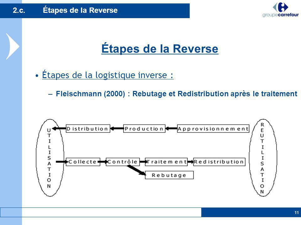 11 Étapes de la logistique inverse : –Fleischmann (2000) : Rebutage et Redistribution après le traitement 2.c.Étapes de la Reverse Étapes de la Revers