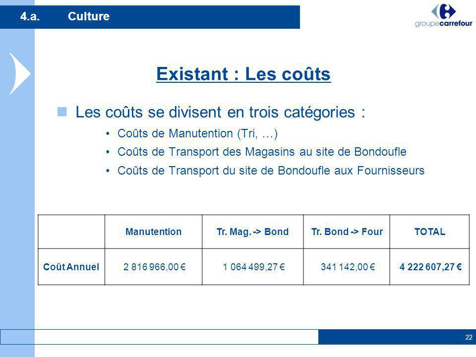 22 4.a.Culture Les coûts se divisent en trois catégories : Coûts de Manutention (Tri, …) Coûts de Transport des Magasins au site de Bondoufle Coûts de