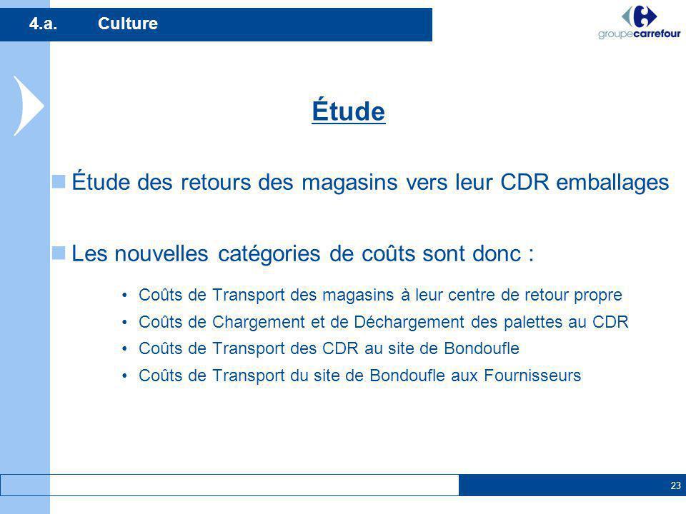 23 4.a.Culture Étude des retours des magasins vers leur CDR emballages Les nouvelles catégories de coûts sont donc : Coûts de Transport des magasins à