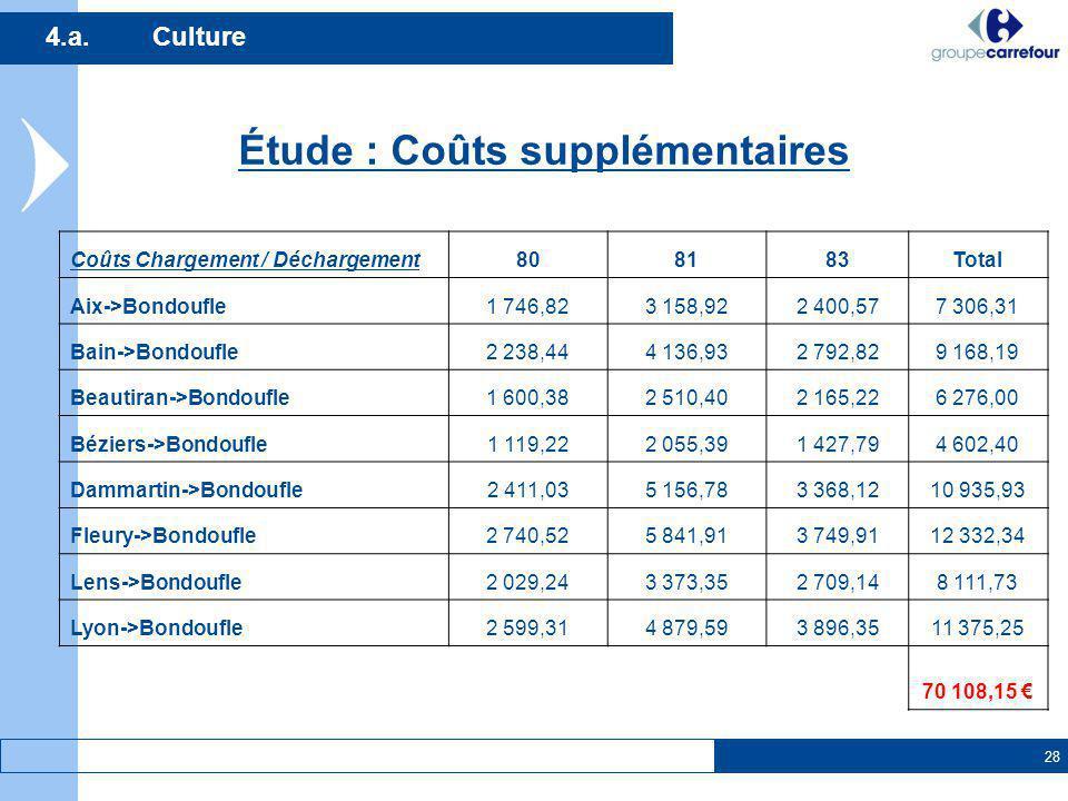 28 4.a.Culture Étude : Coûts supplémentaires Coûts Chargement / Déchargement808183Total Aix->Bondoufle1 746,823 158,922 400,577 306,31 Bain->Bondoufle