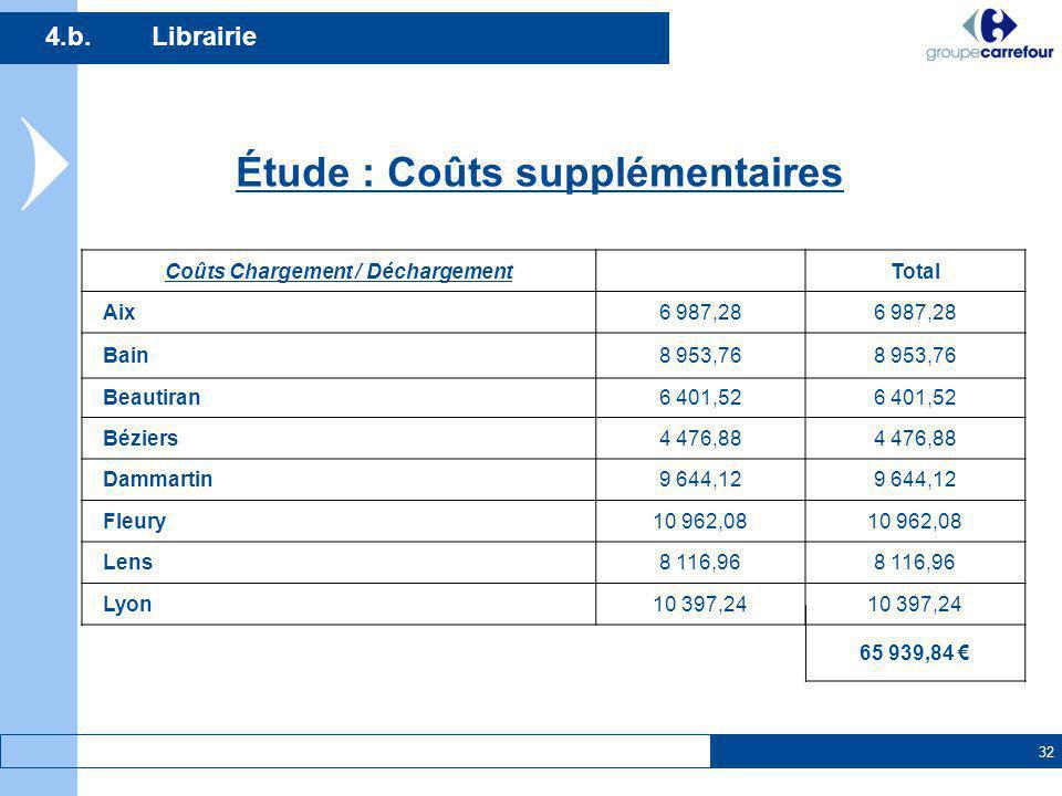 32 4.b.Librairie Étude : Coûts supplémentaires Coûts Chargement / DéchargementTotal Aix6 987,28 Bain8 953,76 Beautiran6 401,52 Béziers4 476,88 Dammart