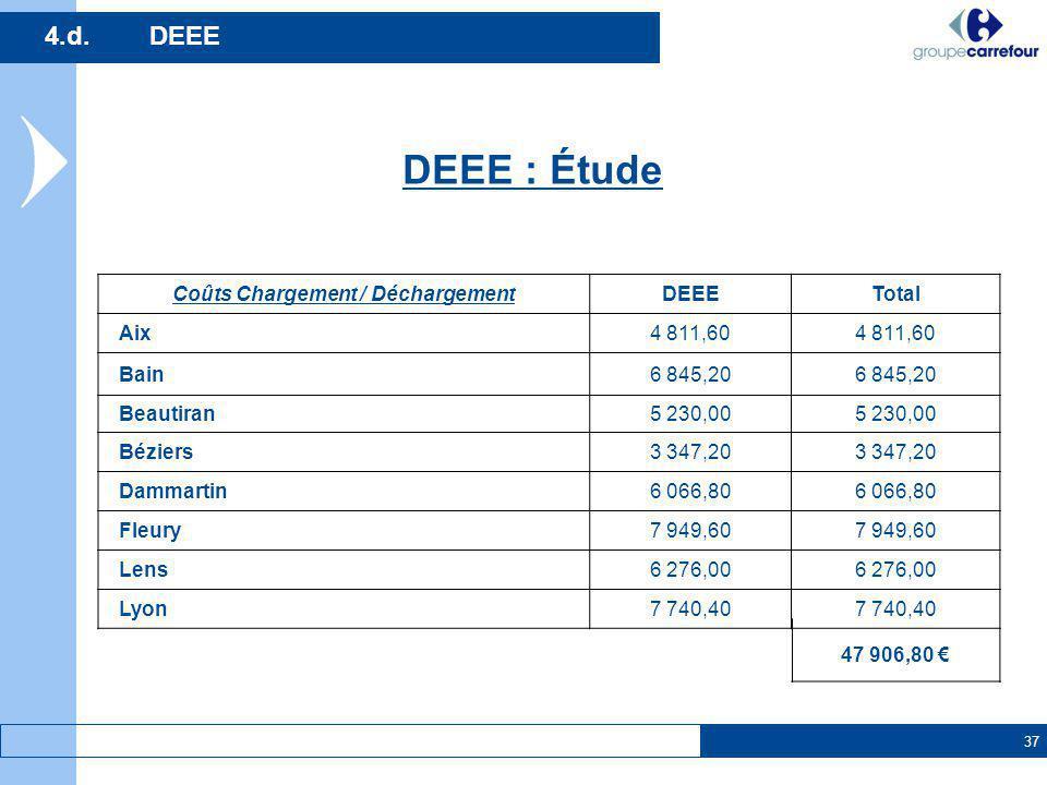 37 DEEE : Étude 4.d.DEEE Coûts Chargement / DéchargementDEEETotal Aix4 811,60 Bain6 845,20 Beautiran5 230,00 Béziers3 347,20 Dammartin6 066,80 Fleury7
