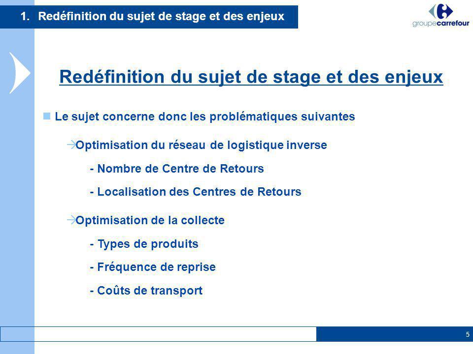 5 1.Redéfinition du sujet de stage et des enjeux Redéfinition du sujet de stage et des enjeux Le sujet concerne donc les problématiques suivantes Opti